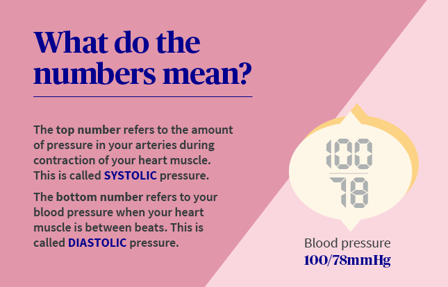 blood pressure terms infographic