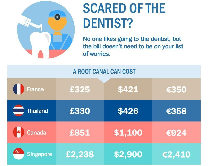 infographic root canal