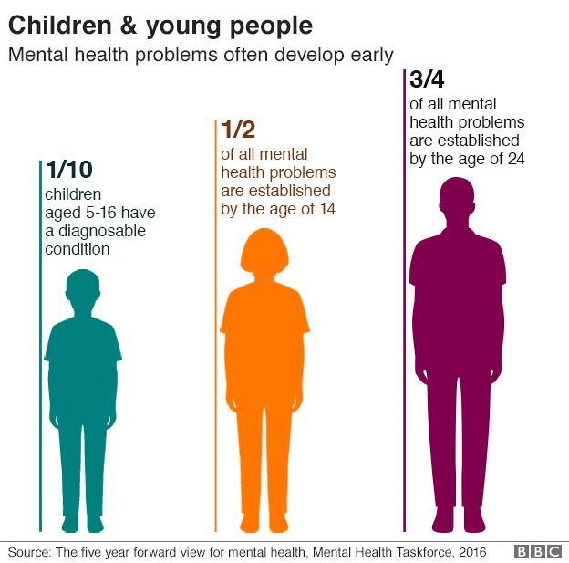 BBC-mental-health-infographic.png